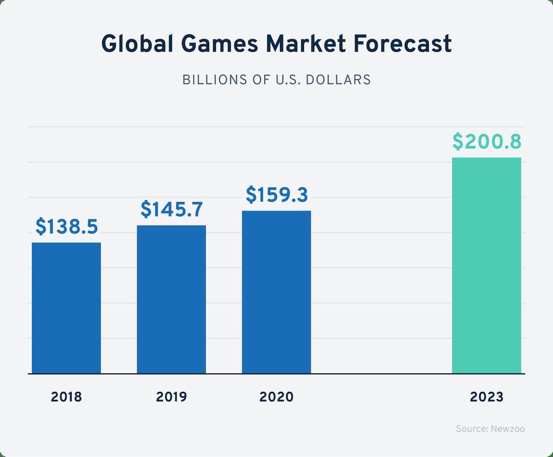 global game market forecast-min.png