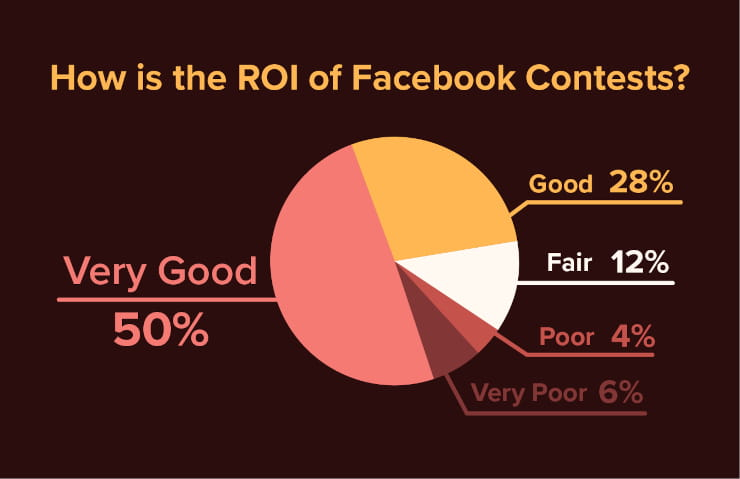 How is the ROI of Facebook contests?