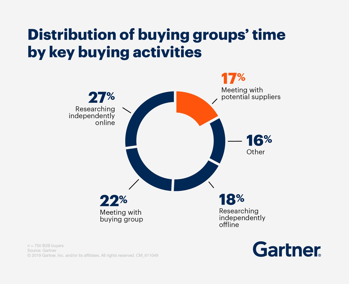 b2b-buyers-average-activity-duration-findings-gartner-publicityai.jpg