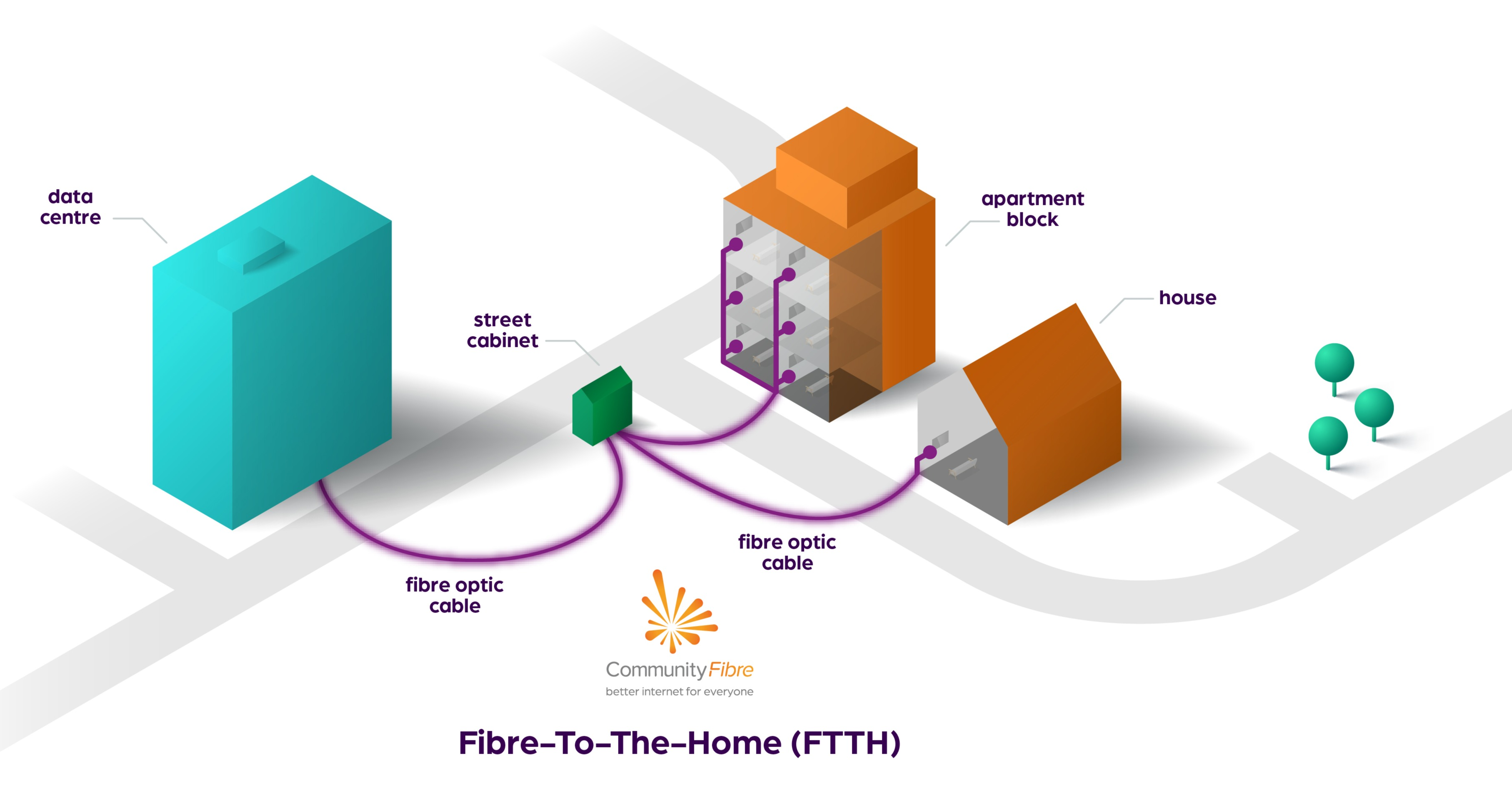 ftth_explanation