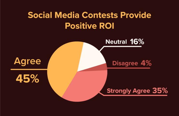 Social media contests provide positive ROI