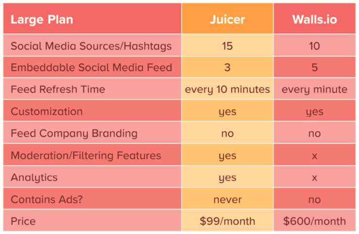 Juicer vs Walls.io large plans