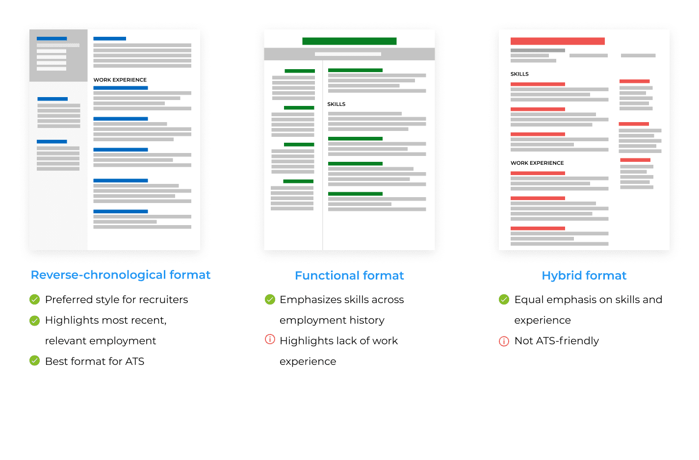 Comparisons of reverse-chronological, functional, and hybrid resume formats
