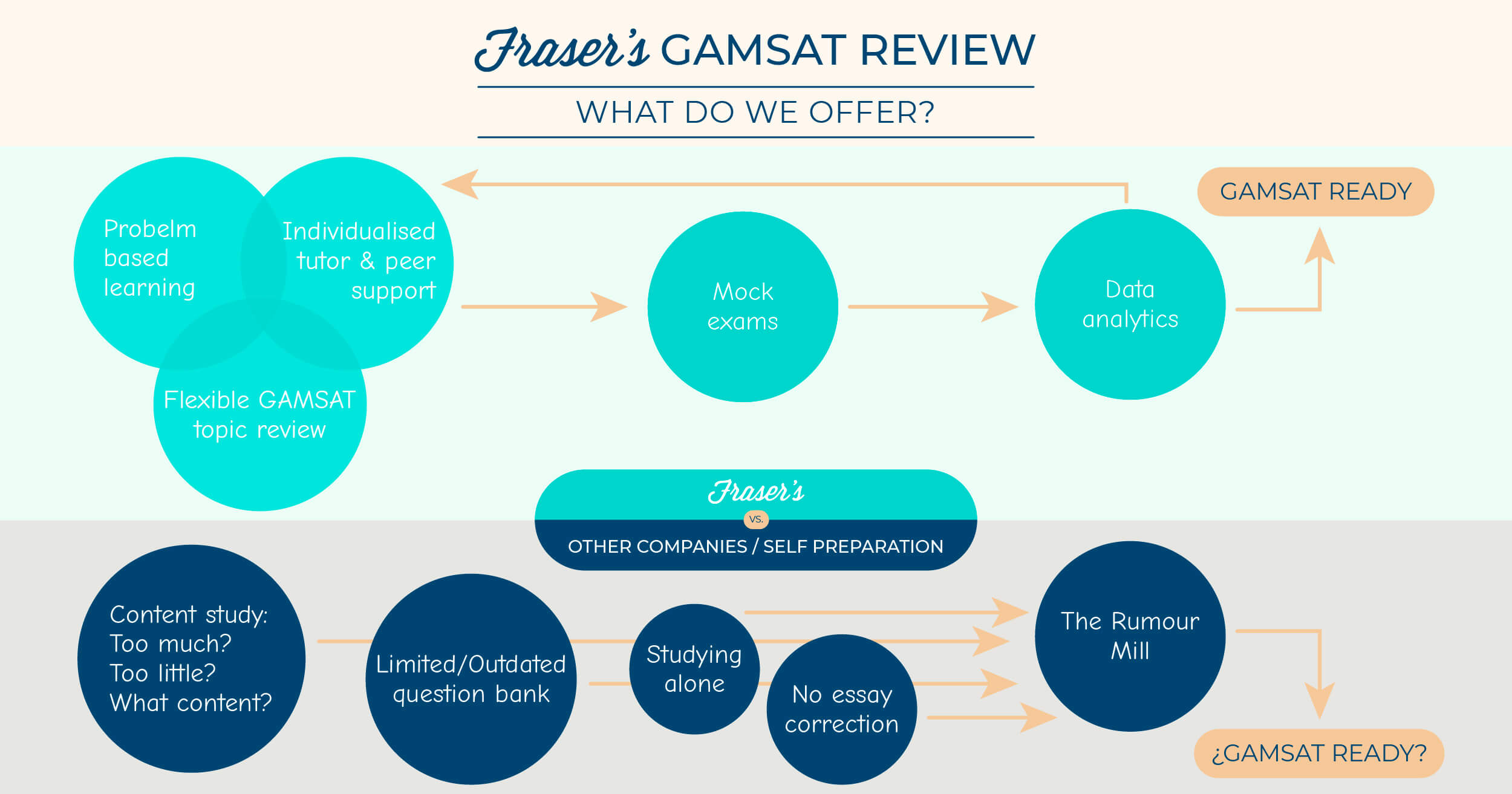 frasers gamsat review