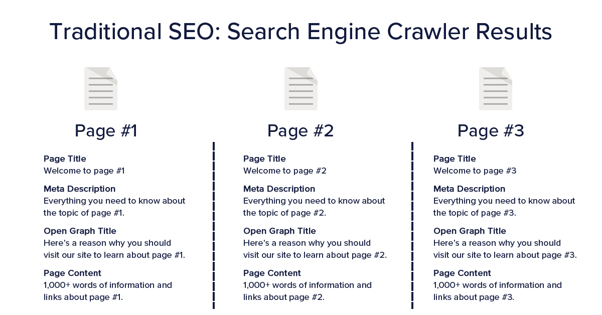 Traditional SEO - Search crawler results