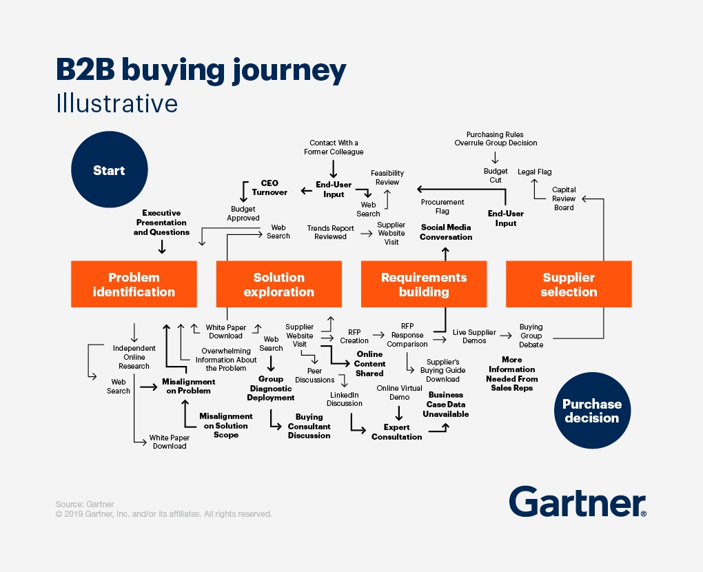 b2b-buying-journey-including-content-marketing-consumption-gartner-publicityai.jpg