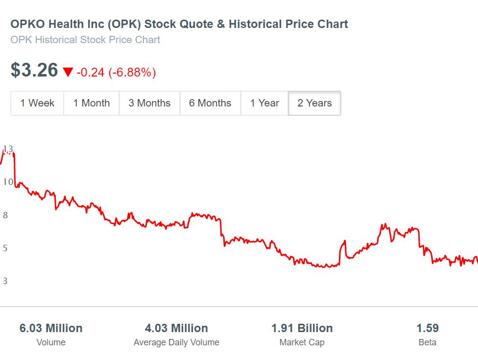 OPKO Health (OPK) Stock Price