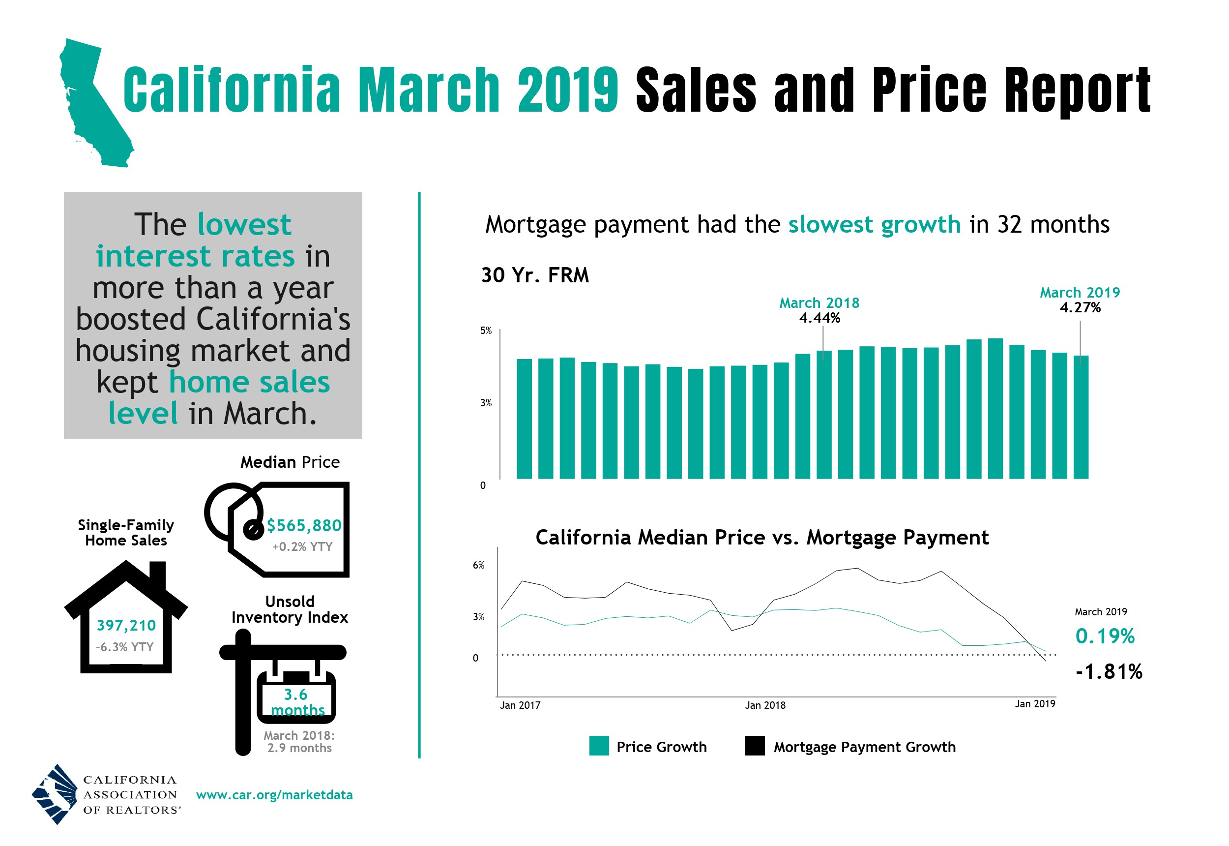03-2019-Sales-and-Price-Report-Infogr...