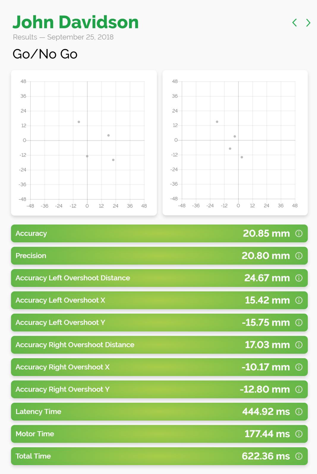 Screenshot of Go-No-Go Results