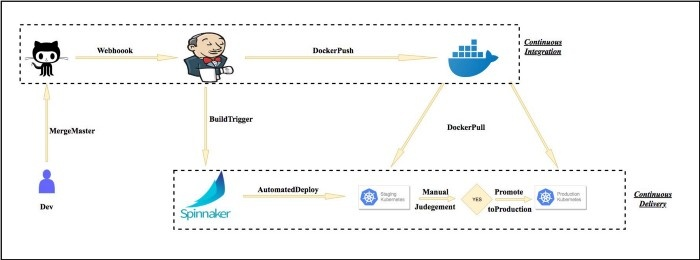 Continuous Delivery Pipeline for Kubernetes
