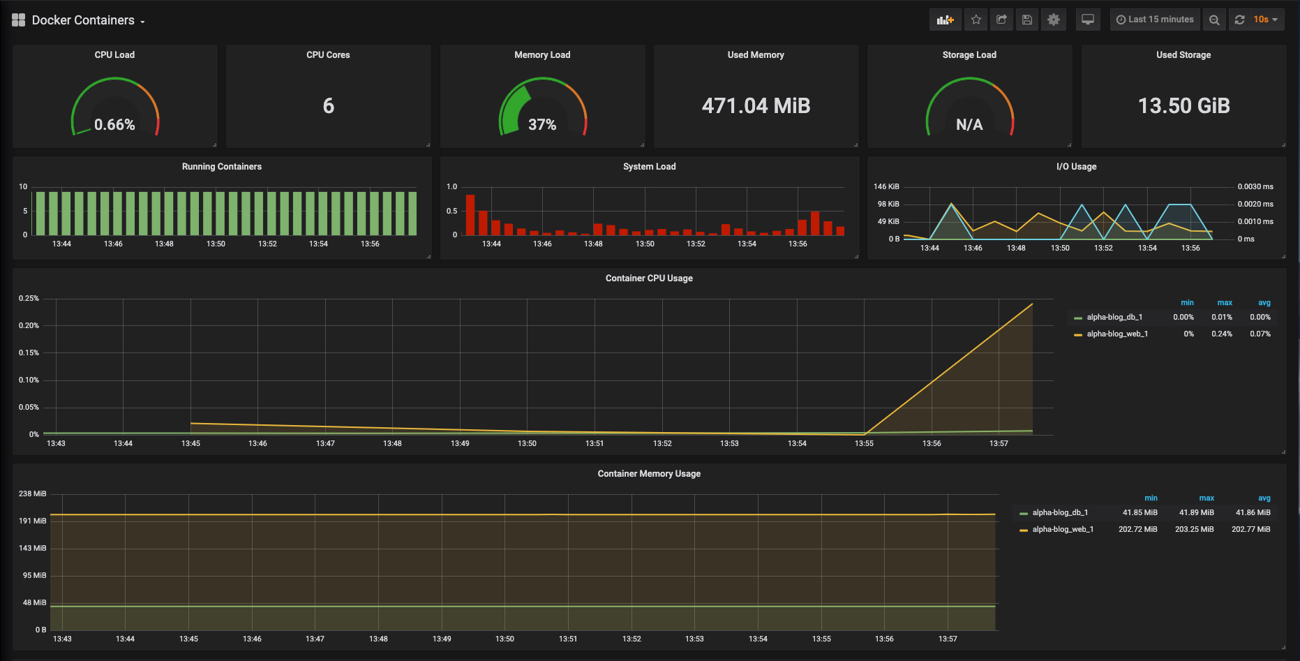 Docker Containers Dashboard