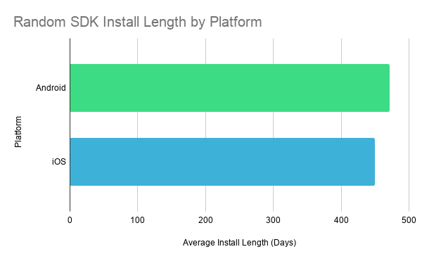 Analysis of SDK Install Lengths and Churn Rates - A Case Study by MightySignal