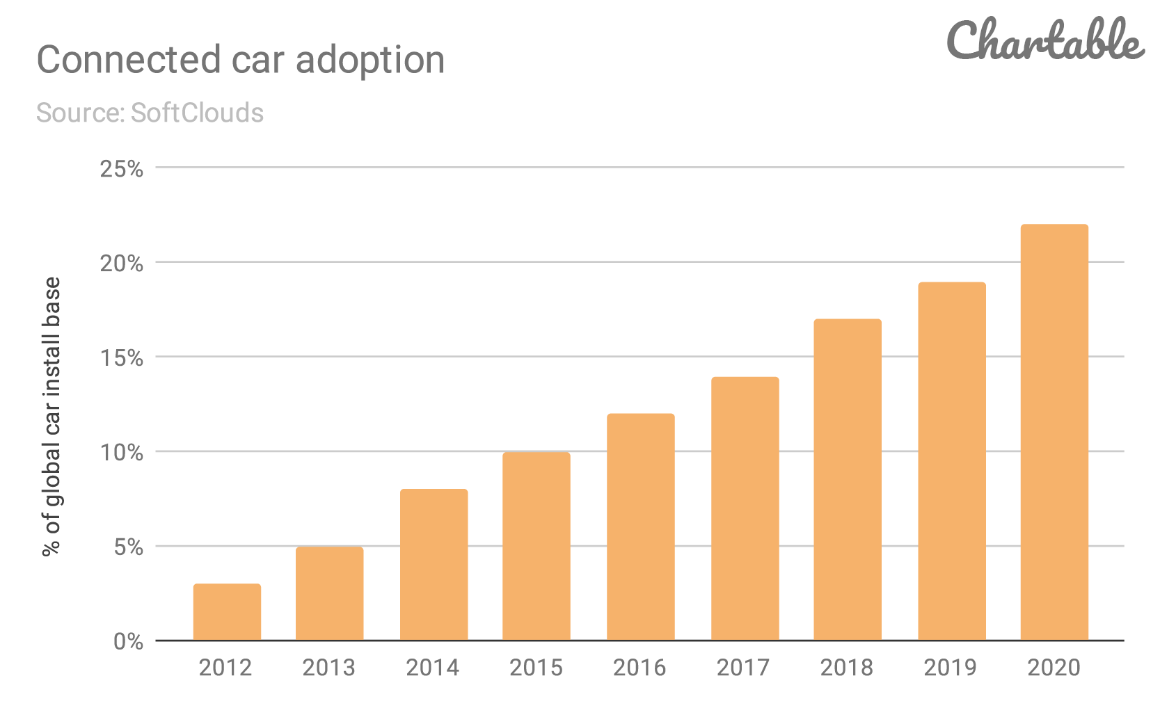 Connected-car-adoption.png