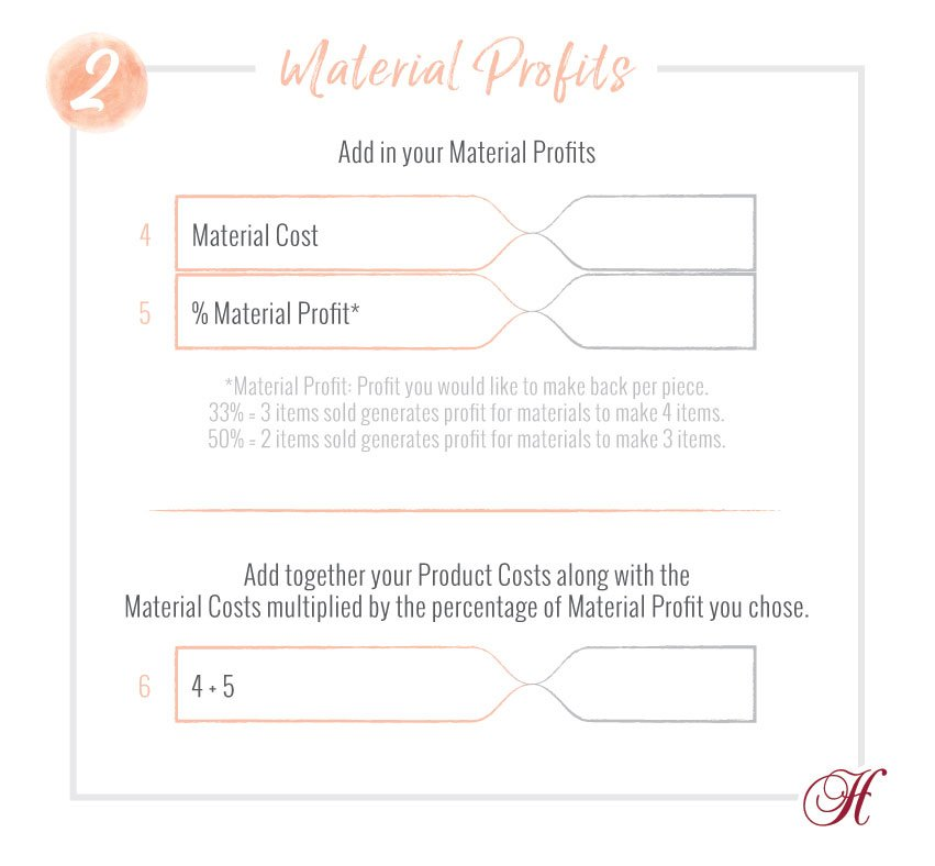 Material Profits Worksheet