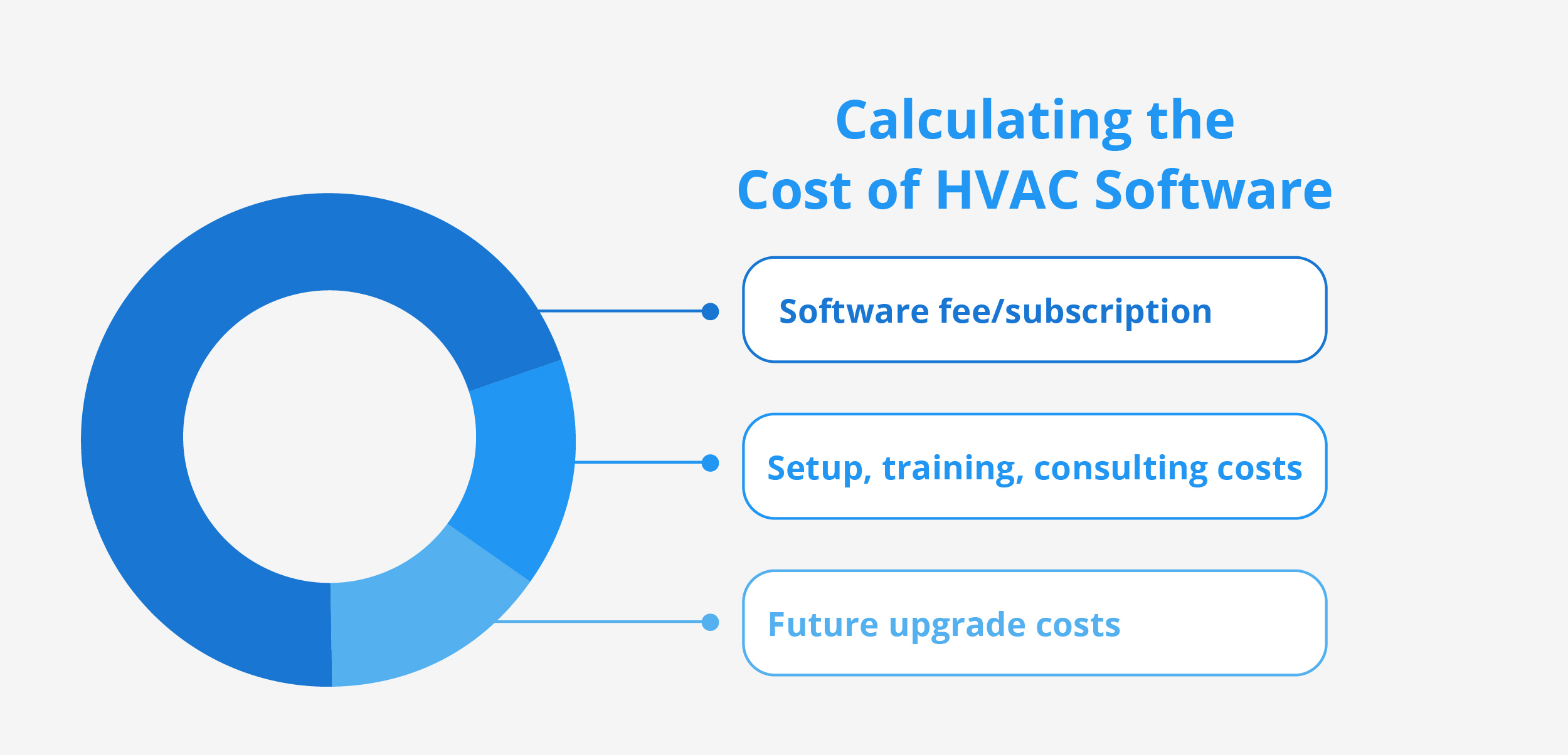 cost of hvac software