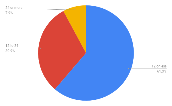 A pie chart showing the quantity breakdown from one year of online t-shirt design tool sales