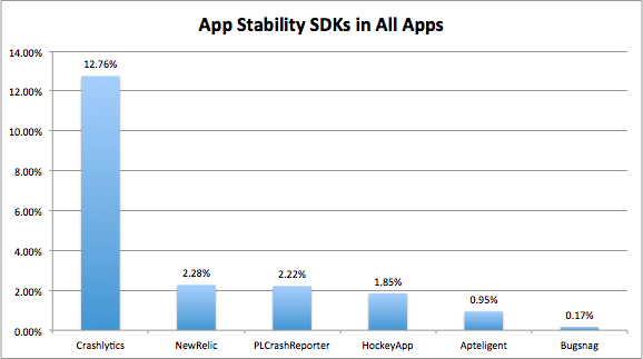 App Stability SDKs in All Apps