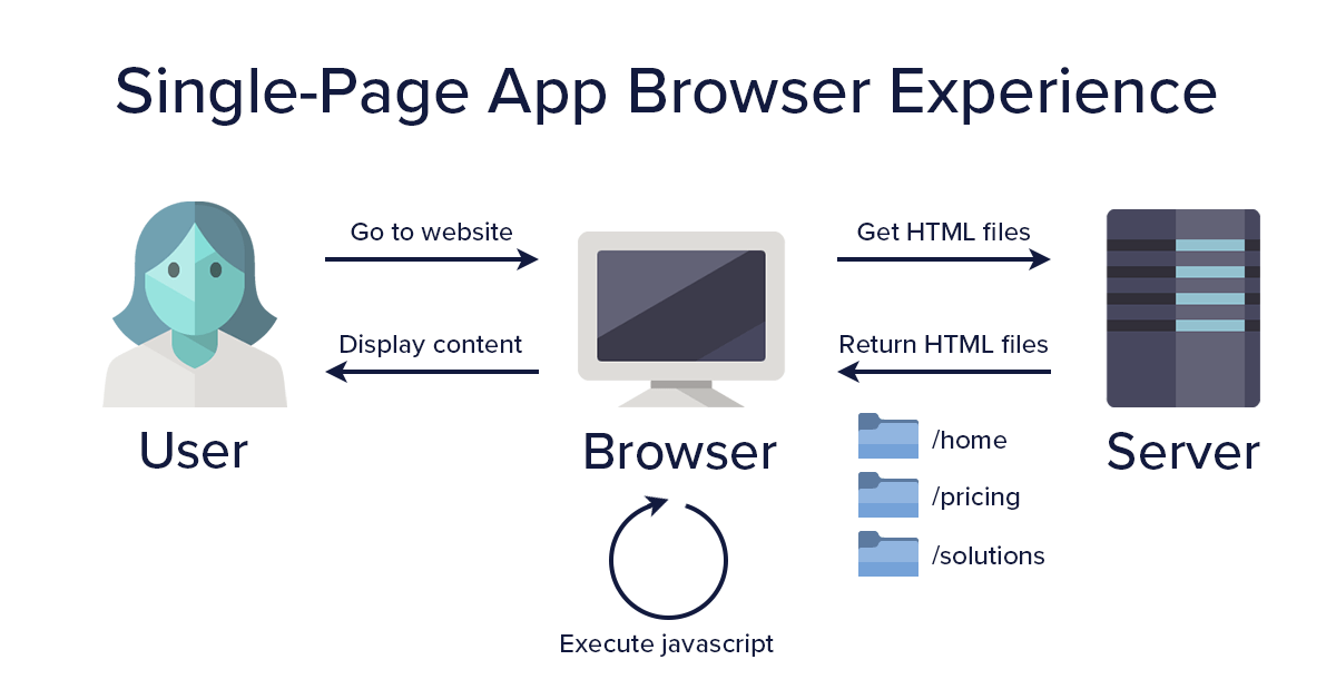 Diagram: Single-page app browser experience