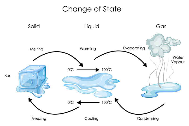 Evaporation and condensation explained as a flowchart