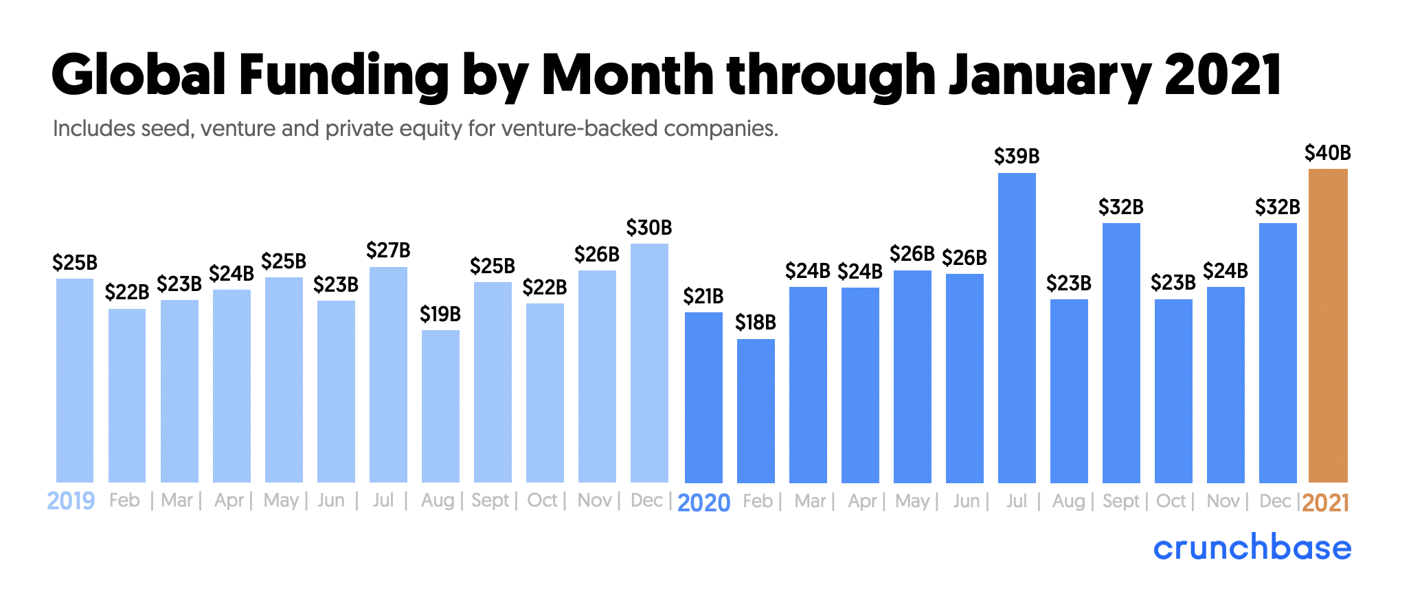 global-funding-by-month-min.png