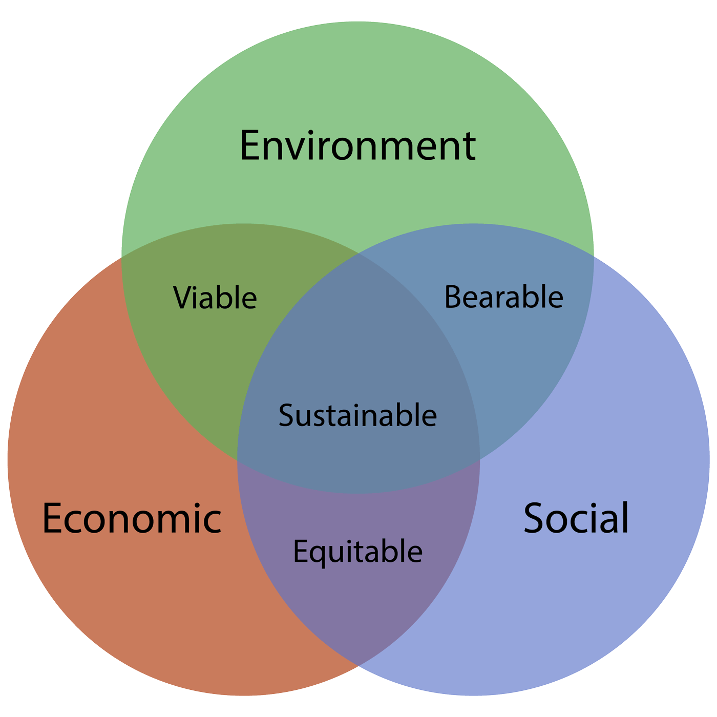 sustainable-venn-diagram-post.png