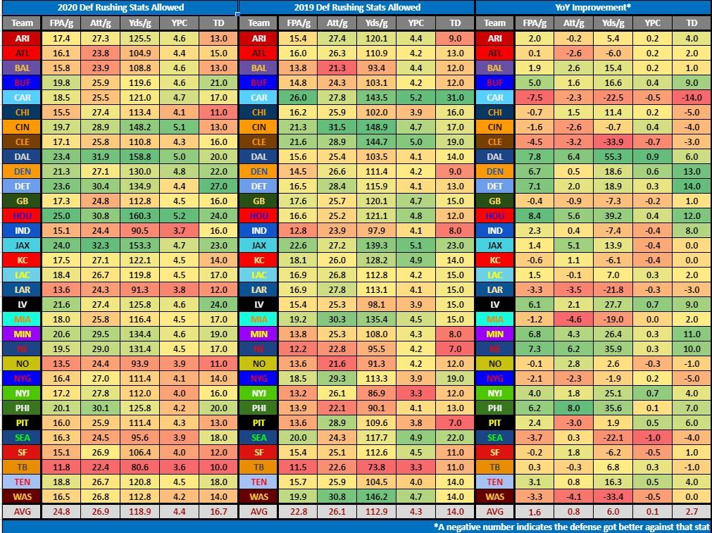 NFL Strength of Schedule