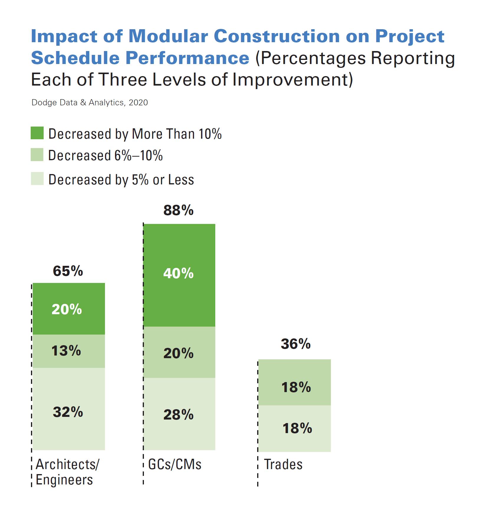 impact-of-modular-construction-min.png