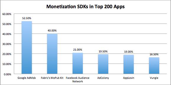 Monetization SDKs in Top 200 Apps
