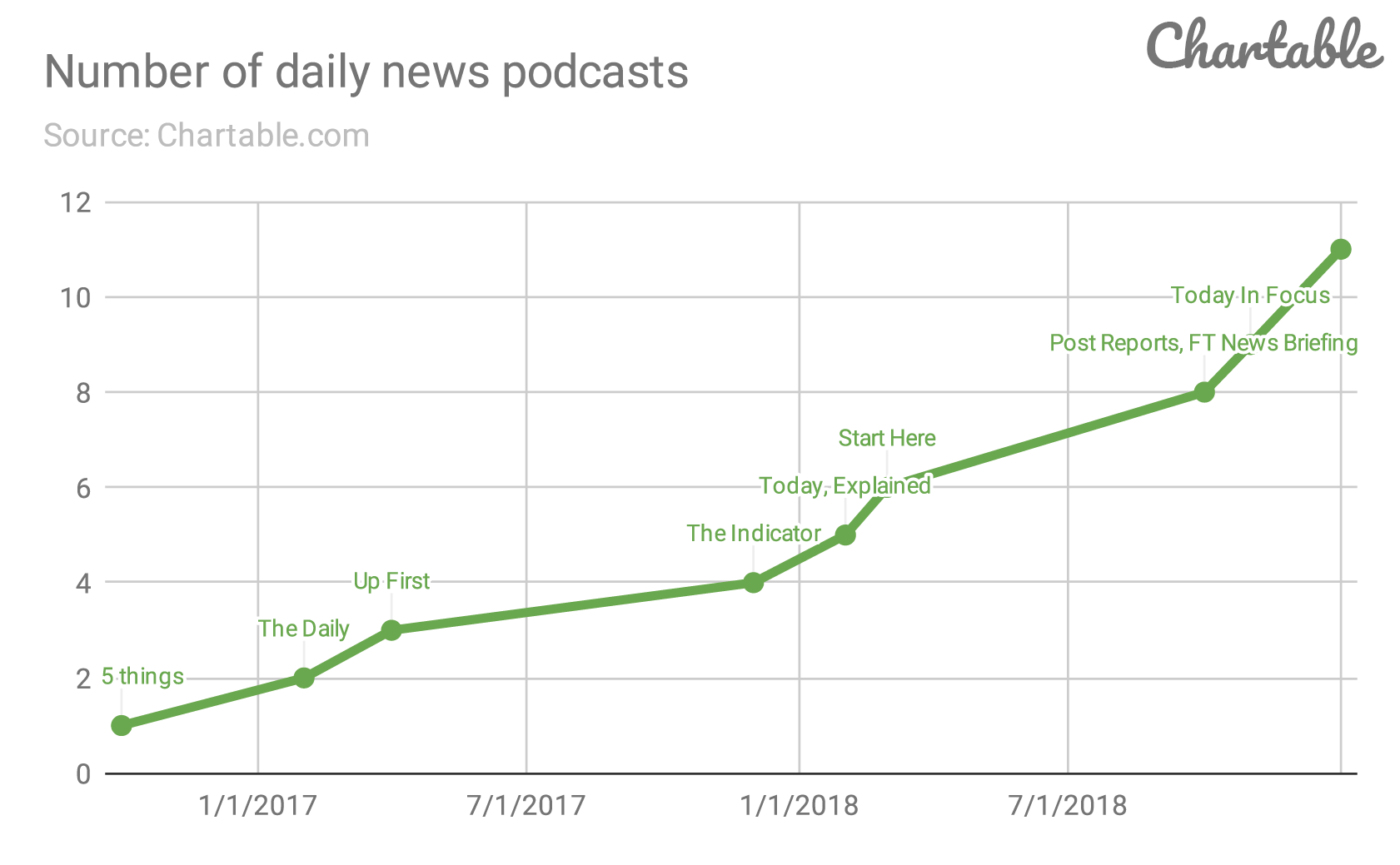 Number-of-daily-news-podcasts-(1).png