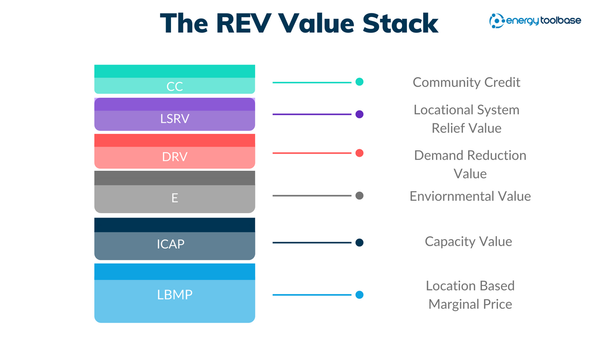 The REV Value Stack - ETB.png