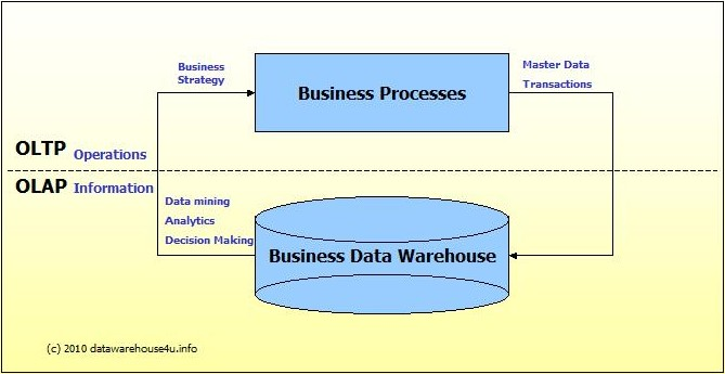 OLTP vs  OLAP | Datawarehouse4u info