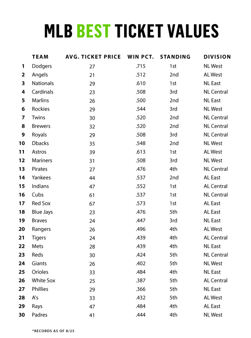 MLB Best Ticket Values