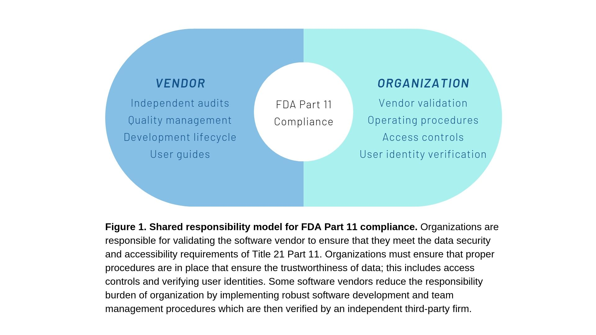 Figure 1. Shared responsibility for FDA compliance