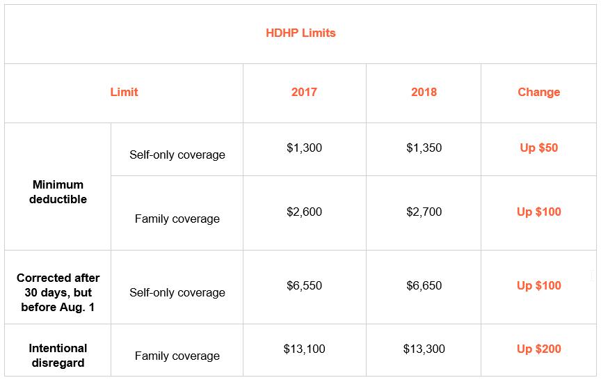 HDHP Limits