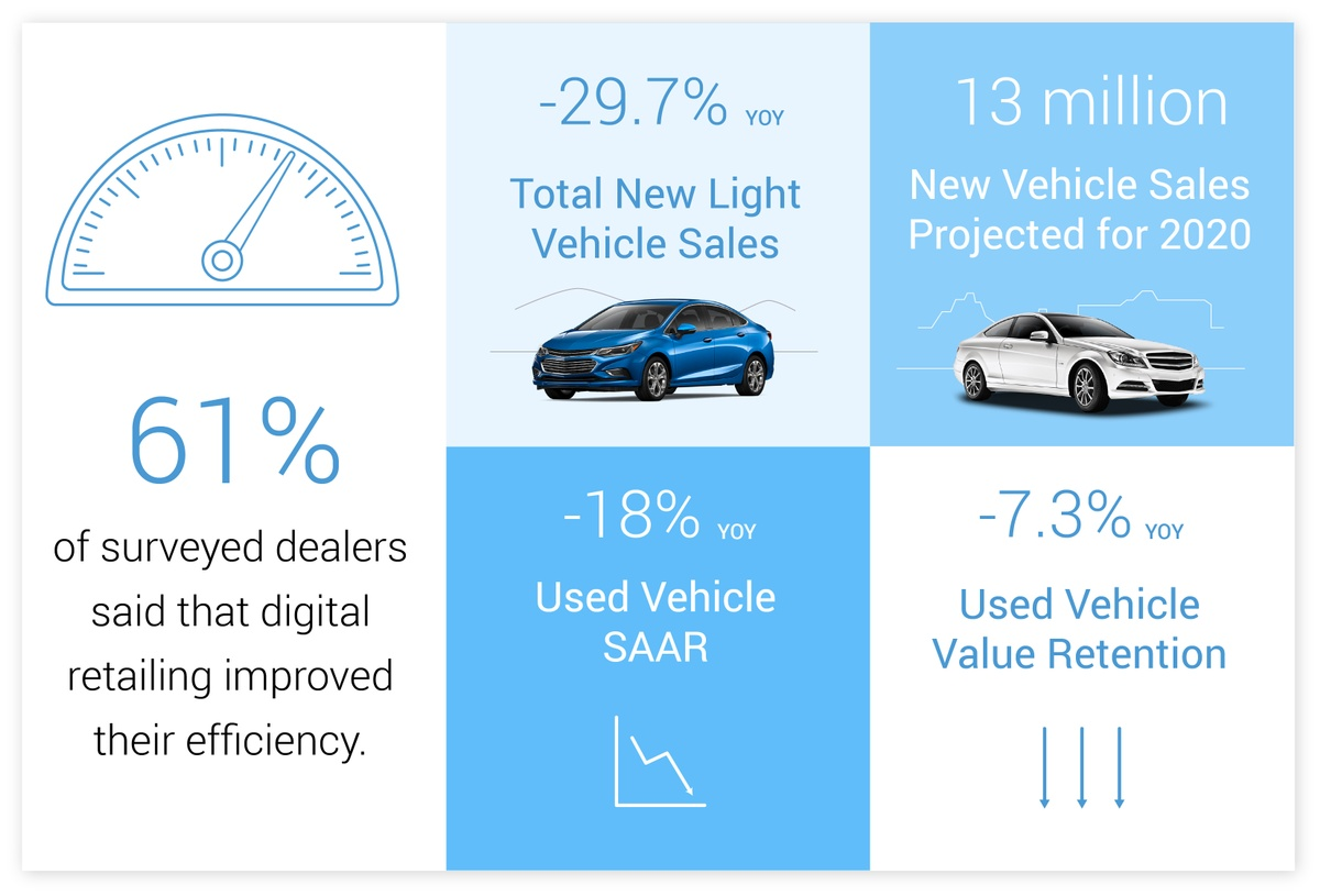 The Appraisal Lane - Automotive Industry Infographic - June 2020